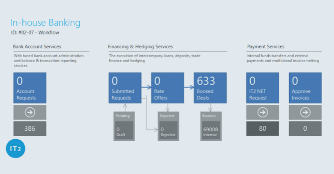 treasuryone-south-africa-in-house-banking-workflow