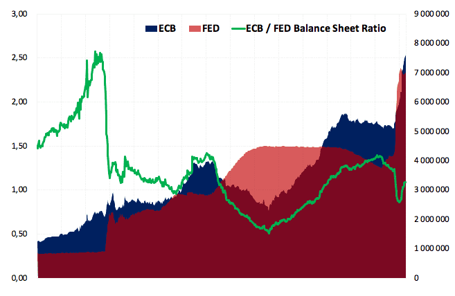 https://www.treasuryone.co.za/wp-content/uploads/2020/09/ECB-FED-BALANCE-SHEET-RATIO.png